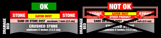 How to Use Polymeric Stone Dust
